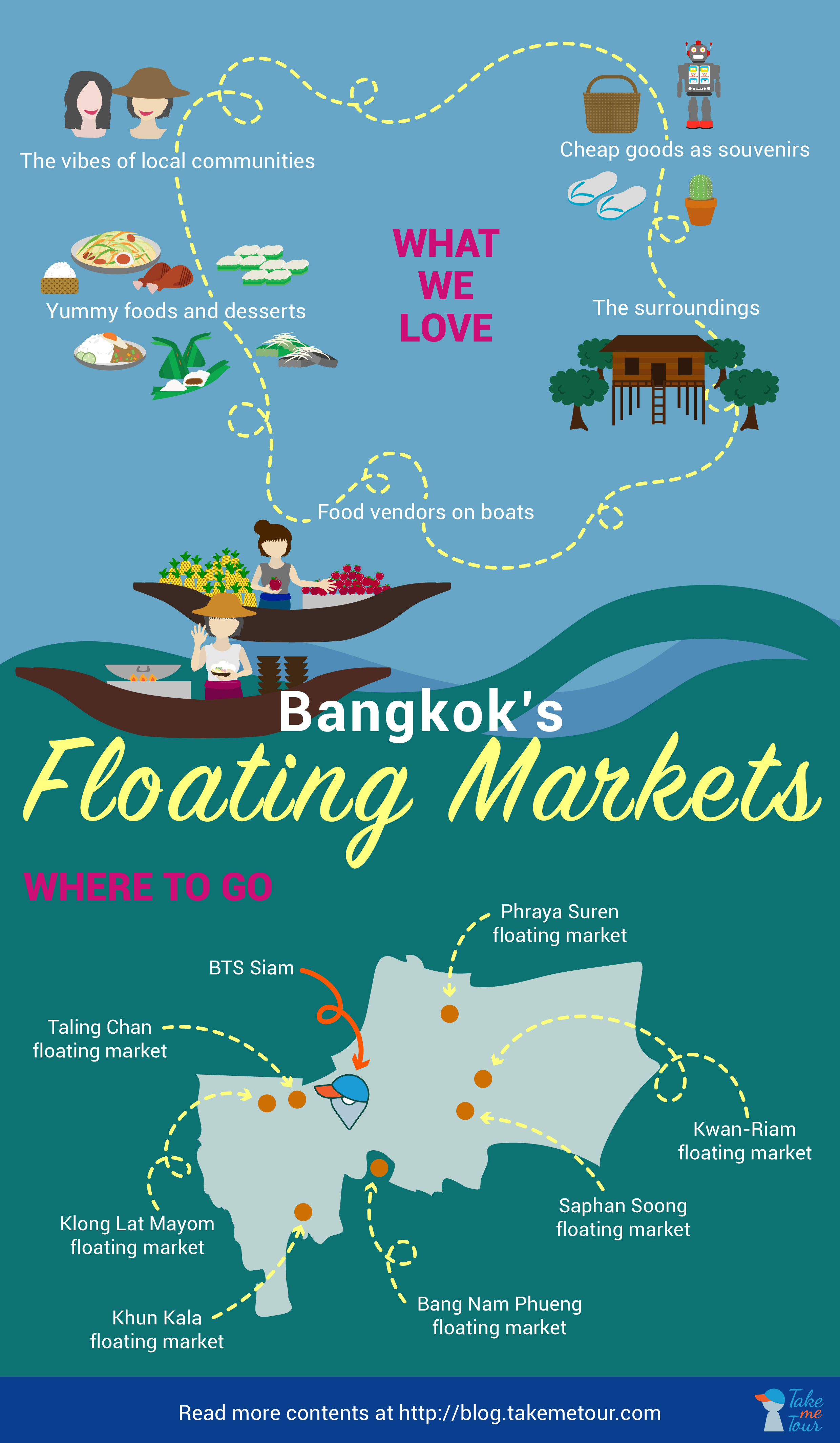 Floating Markets in Bangkok, Floating Market Bangkok, Floating Market, bangkok